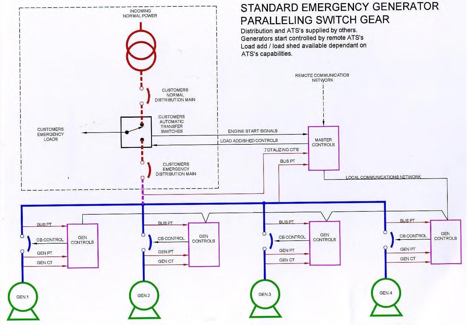 Marathon Generators Wiring Diagram Schematics Diagrams Parallel And Generac Generator Control Panel